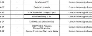 brandAddicted Sp. z o.o. w rejestrze KPRM