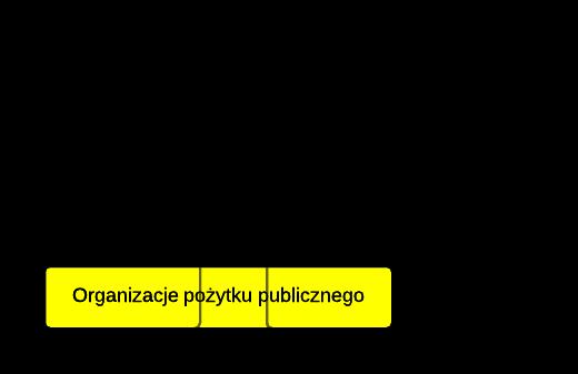 NGO - systematyka