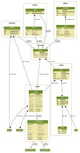 Schemat modeli LOCAL_APPS