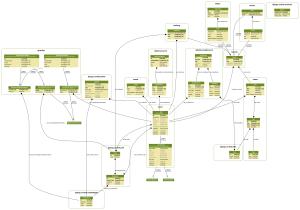 Schemat modeli dla INSTALLED_APPS